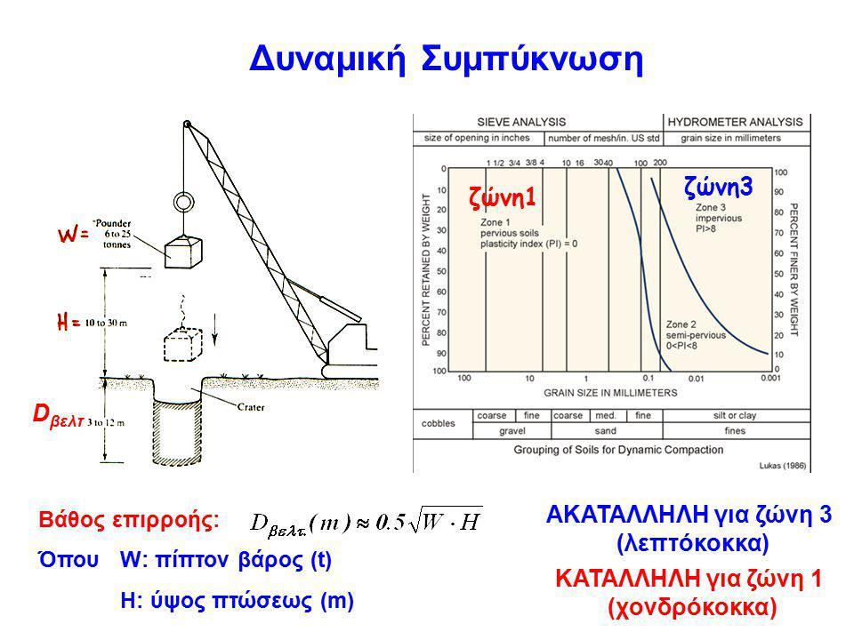 Δυναμική Συμπύκνωση ζώνη3 ζώνη1 depth (m) Dβελτ ΑΚΑΤΑΛΛΗΛΗ για ζώνη 3