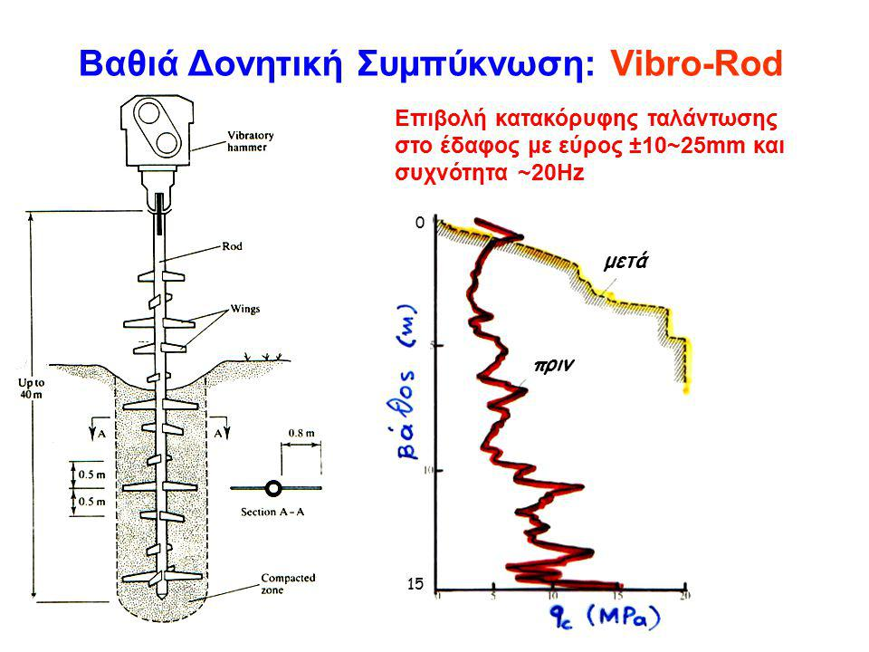 Βαθιά Δονητική Συμπύκνωση: Vibro-Rod