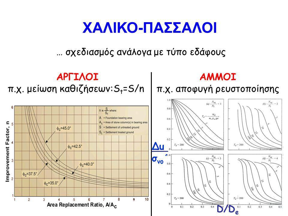 ΧΑΛΙΚΟ-ΠΑΣΣΑΛΟΙ … σχεδιασμός ανάλογα με τύπο εδάφους ΑΡΓΙΛΟΙ