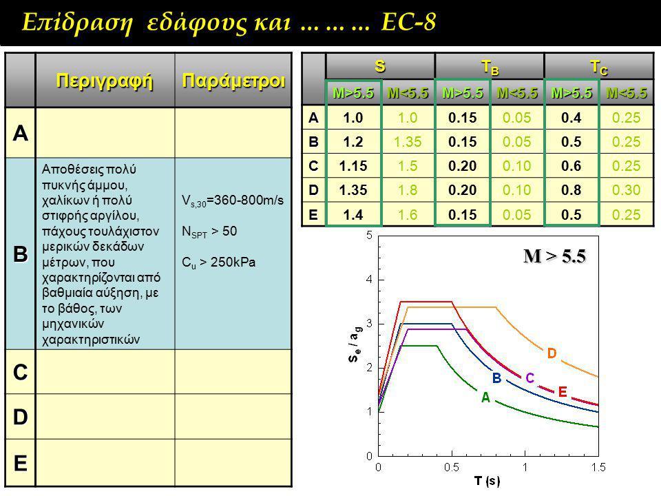 A B C D E Επίδραση εδάφους και ……… ΕC-8 Μ > 5.5 Περιγραφή