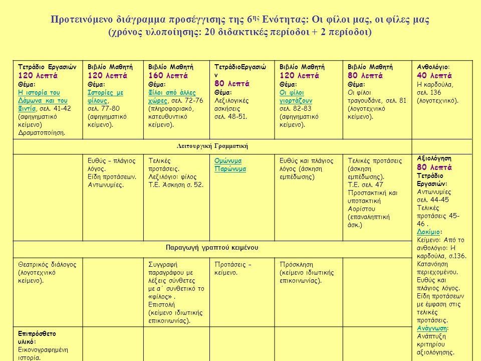 (χρόνος υλοποίησης: 20 διδακτικές περίοδοι + 2 περίοδοι)