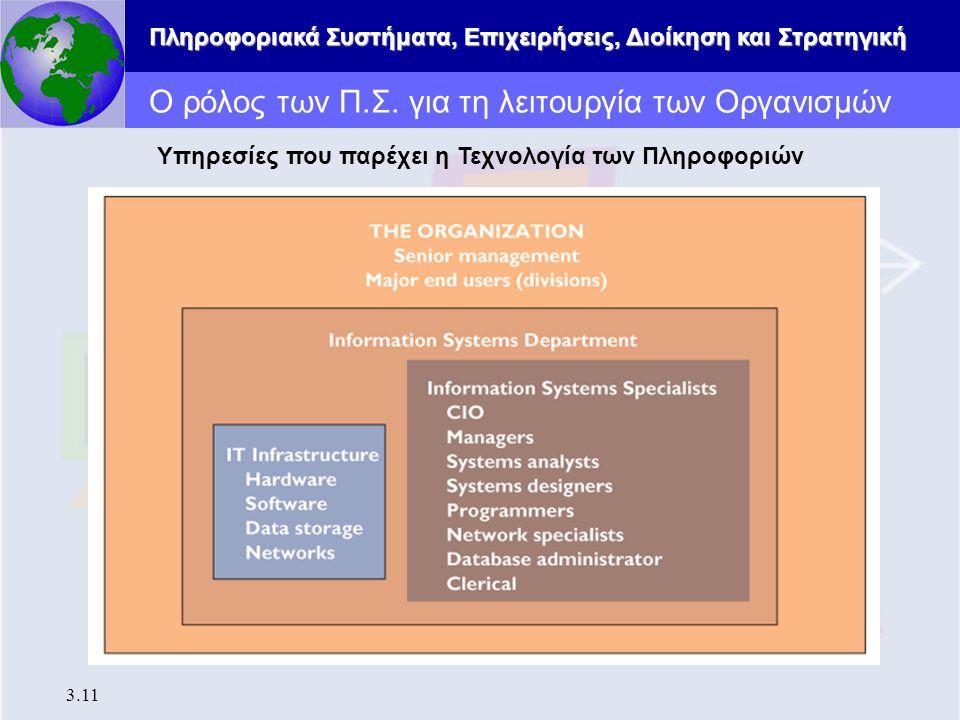 Ο ρόλος των Π.Σ. για τη λειτουργία των Οργανισμών
