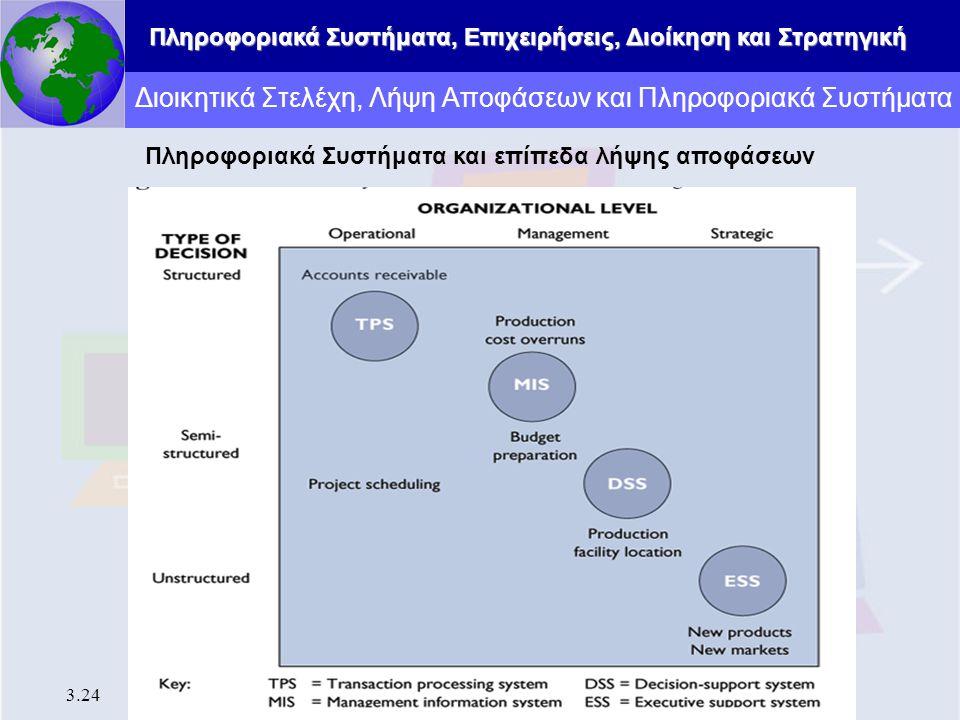 Διοικητικά Στελέχη, Λήψη Αποφάσεων και Πληροφοριακά Συστήματα