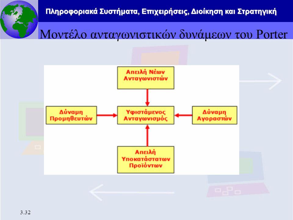 Μοντέλο ανταγωνιστικών δυνάμεων του Porter