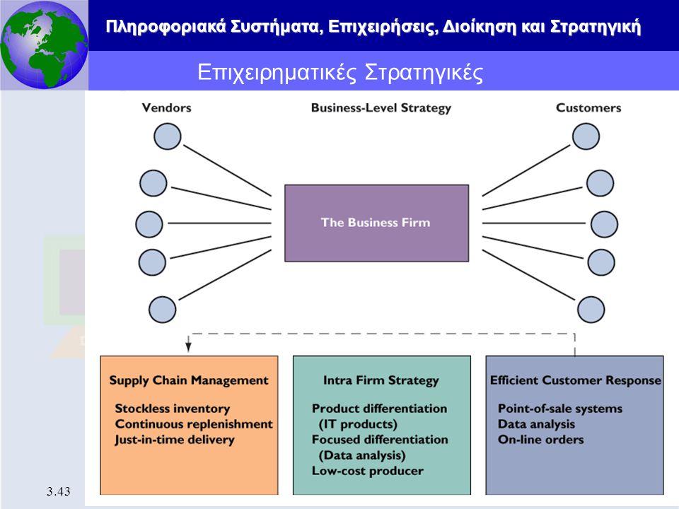 Επιχειρηματικές Στρατηγικές