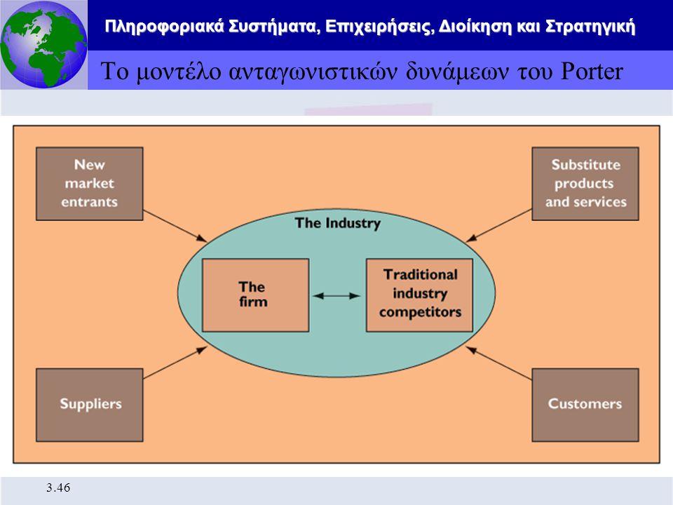 Το μοντέλο ανταγωνιστικών δυνάμεων του Porter