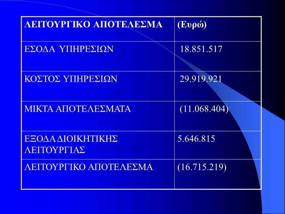 ΛΕΙΤΟΥΡΓΙΚΟ ΑΠΟΤΕΛΕΣΜΑ