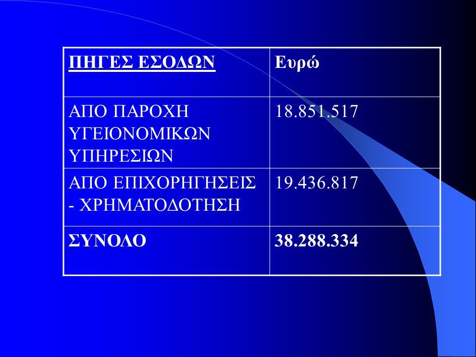 ΠΗΓΕΣ ΕΣΟΔΩΝ Ευρώ. ΑΠΟ ΠΑΡΟΧΗ ΥΓΕΙΟΝΟΜΙΚΩΝ ΥΠΗΡΕΣΙΩΝ. 18.851.517. ΑΠΟ ΕΠΙΧΟΡΗΓΗΣΕΙΣ - ΧΡΗΜΑΤΟΔΟΤΗΣΗ.