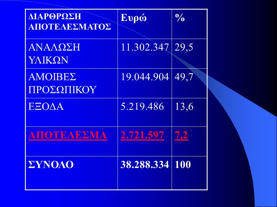 Ευρώ % ΑΝΑΛΩΣΗ ΥΛΙΚΩΝ 11.302.347 29,5 ΑΜΟΙΒΕΣ ΠΡΟΣΩΠΙΚΟΥ 19.044.904