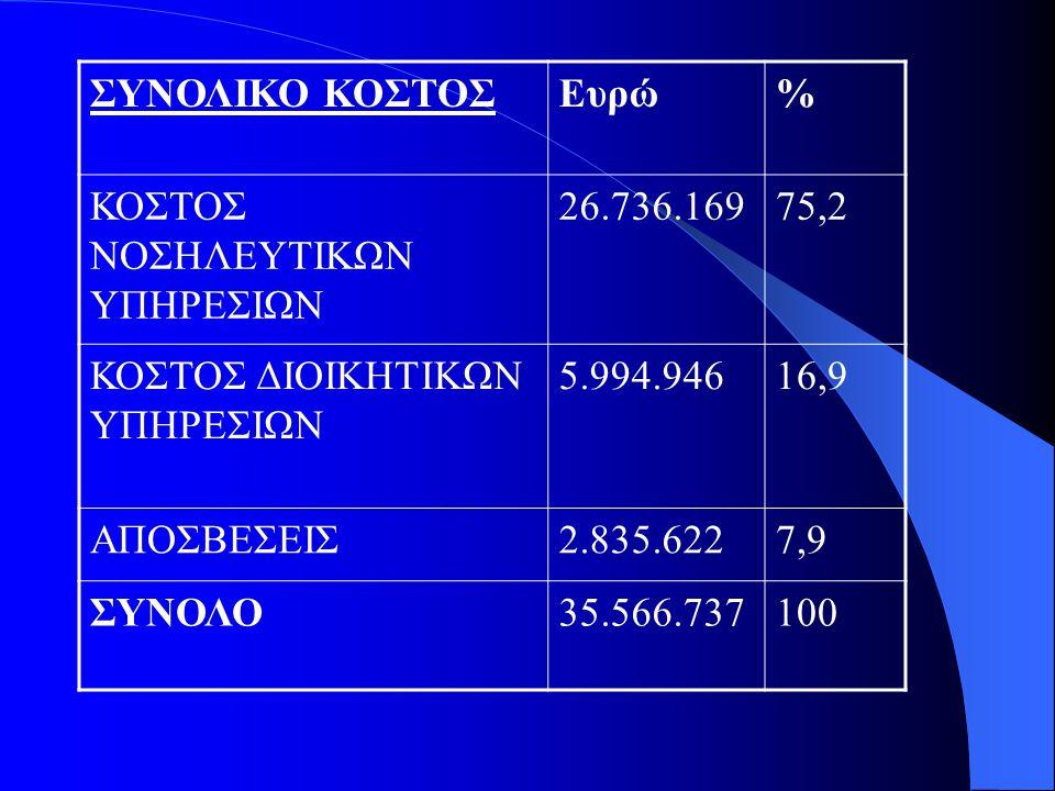 ΣΥΝΟΛΙΚΟ ΚΟΣΤΟΣ Ευρώ. % ΚΟΣΤΟΣ ΝΟΣΗΛΕΥΤΙΚΩΝ ΥΠΗΡΕΣΙΩΝ. 26.736.169. 75,2. ΚΟΣΤΟΣ ΔΙΟΙΚΗΤΙΚΩΝ ΥΠΗΡΕΣΙΩΝ.