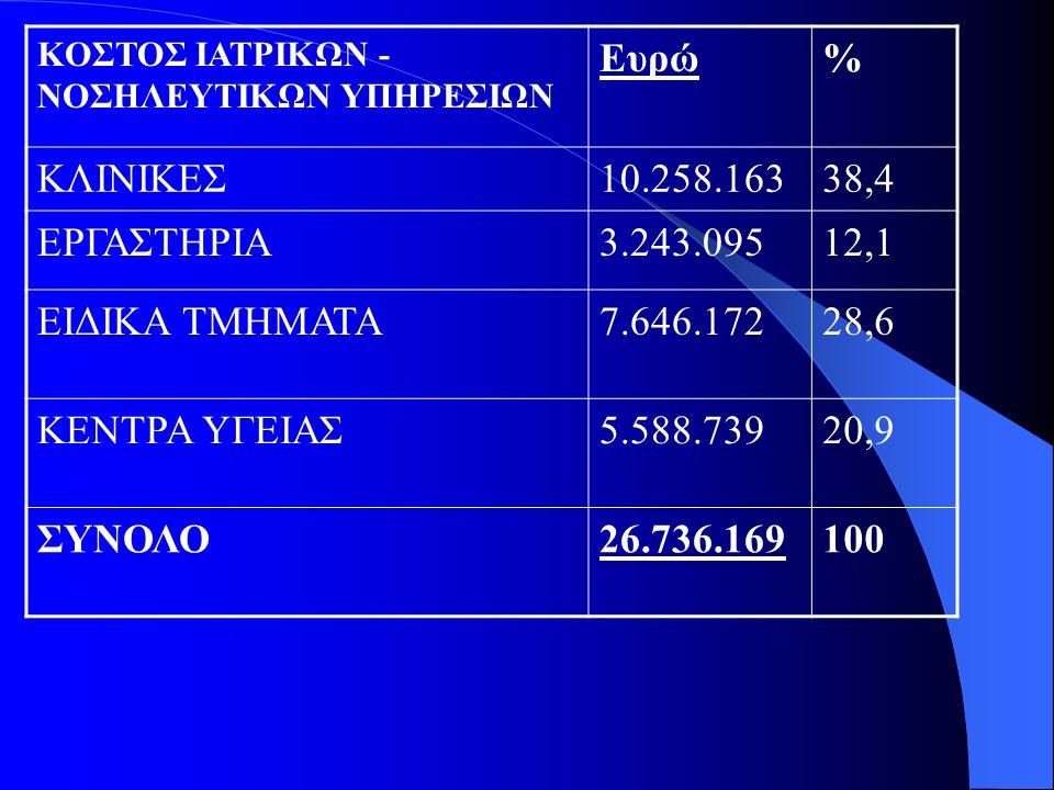 Ευρώ % ΚΛΙΝΙΚΕΣ 10.258.163 38,4 ΕΡΓΑΣΤΗΡΙΑ 3.243.095 12,1