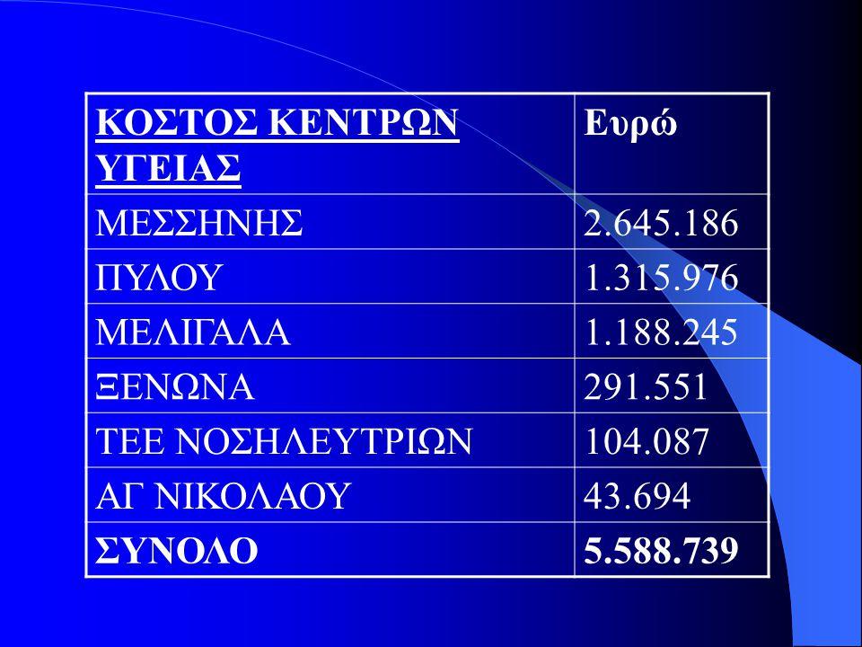 ΚΟΣΤΟΣ ΚΕΝΤΡΩΝ ΥΓΕΙΑΣ Ευρώ. ΜΕΣΣΗΝΗΣ. 2.645.186. ΠΥΛΟΥ. 1.315.976. ΜΕΛΙΓΑΛΑ. 1.188.245. ΞΕΝΩΝΑ.