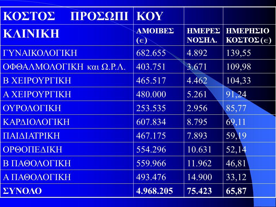 ΚΟΣΤΟΣ ΠΡΟΣΩΠΙ ΚΟΥ ΚΛΙΝΙΚΗ ΓΥΝΑΙΚΟΛΟΓΙΚΗ 682.655 4.892 139,55