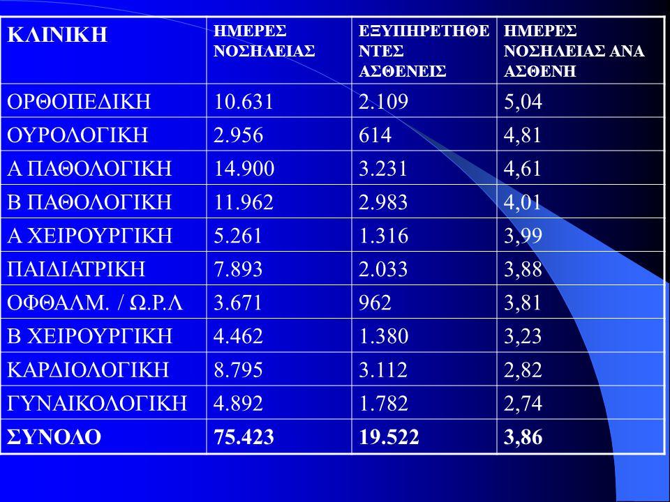 ΚΛΙΝΙΚΗ ΟΡΘΟΠΕΔΙΚΗ 10.631 2.109 5,04 ΟΥΡΟΛΟΓΙΚΗ 2.956 614 4,81