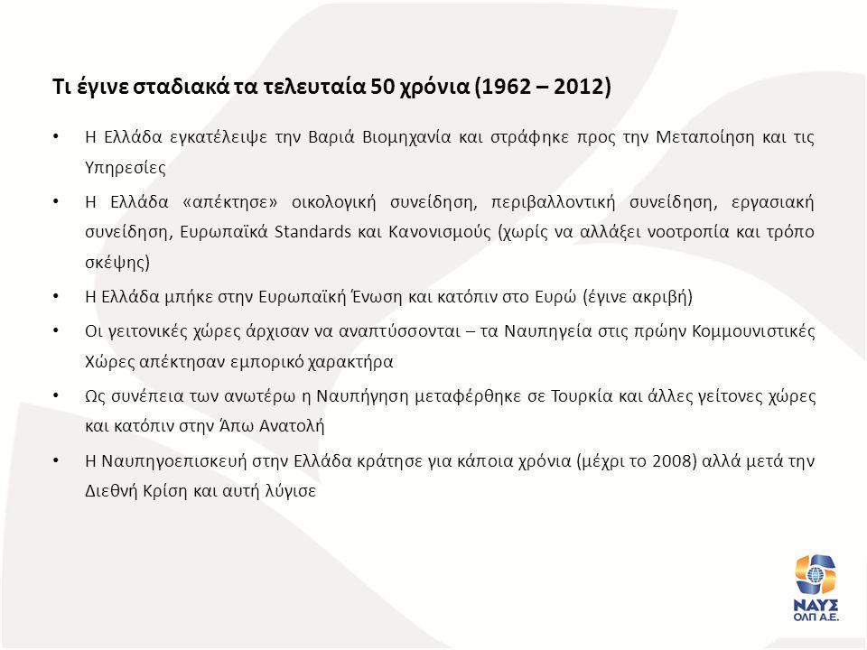 Τι έγινε σταδιακά τα τελευταία 50 χρόνια (1962 – 2012)