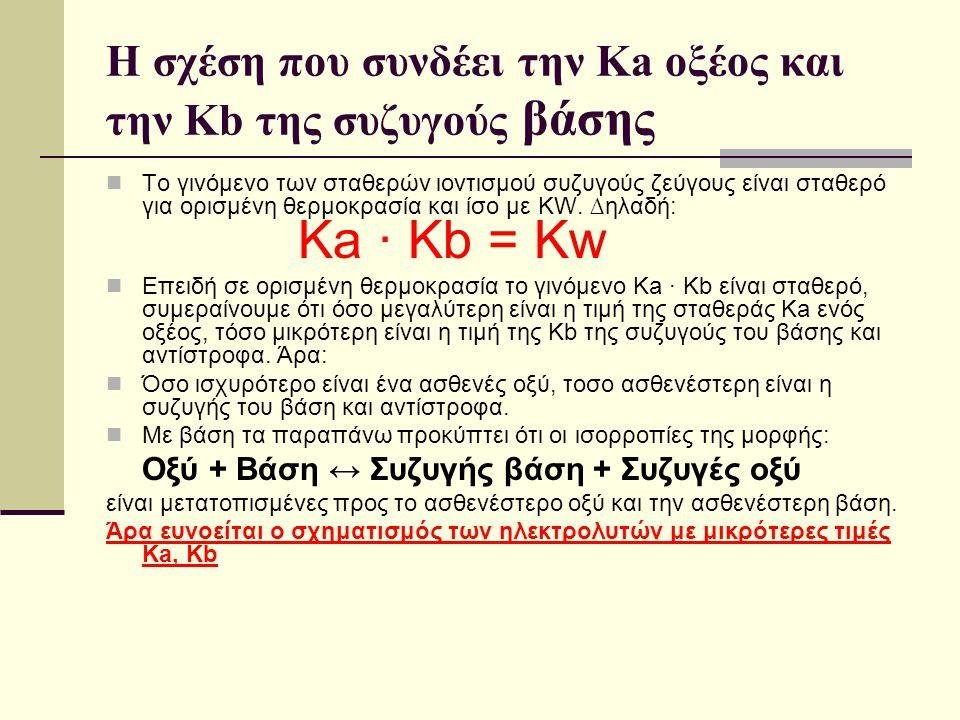 Η σχέση που συνδέει την Κa οξέος και την Κb της συζυγούς βάσης