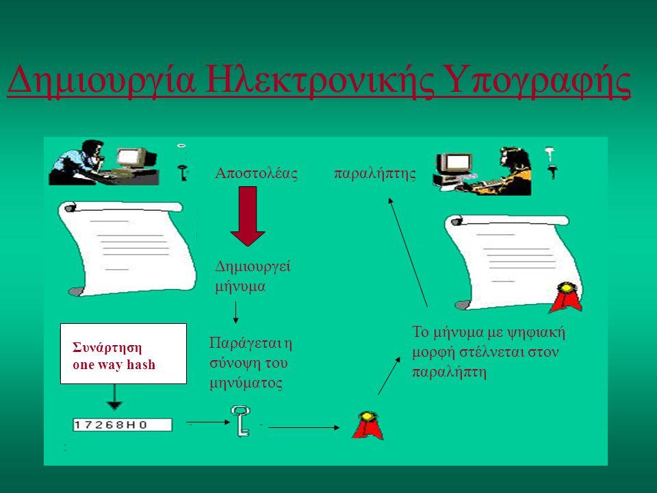 Δημιουργία Ηλεκτρονικής Υπογραφής