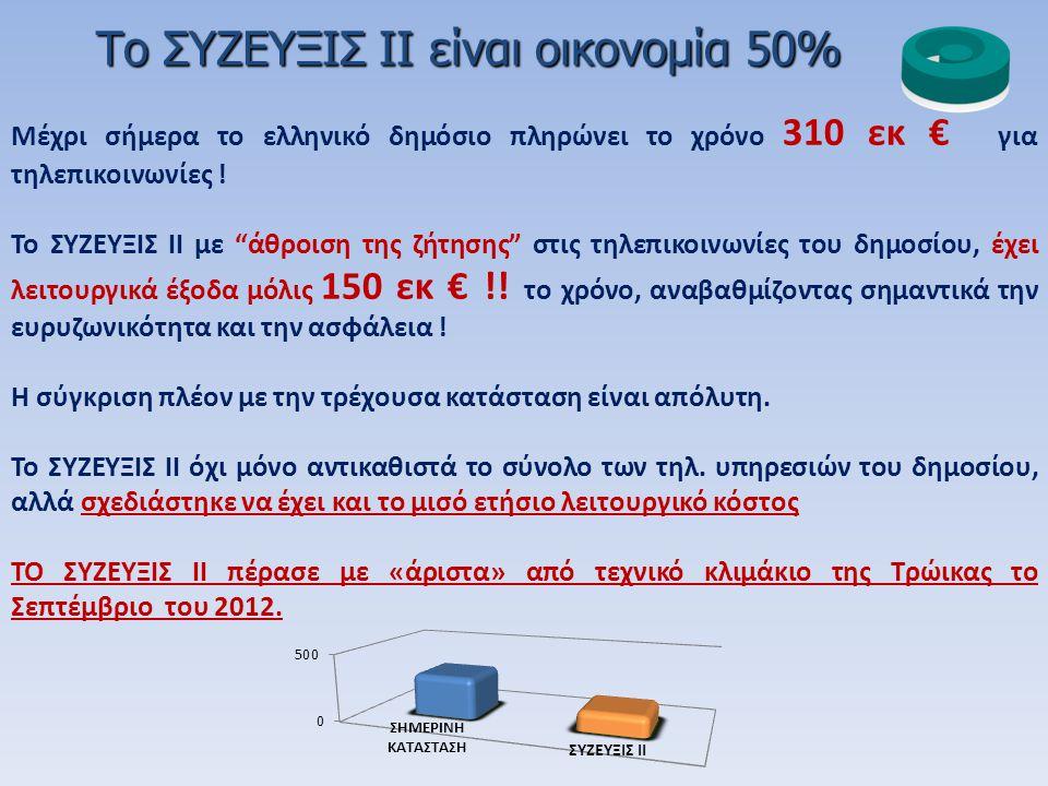 Το ΣΥΖΕΥΞΙΣ II είναι οικονομία 50%