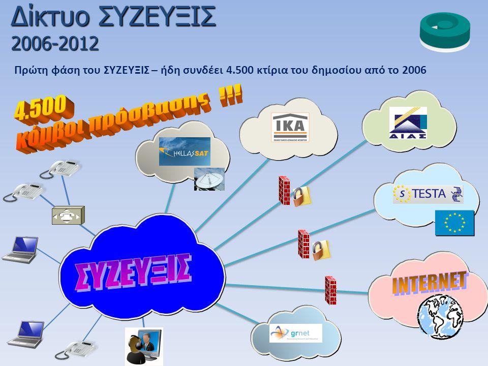 Δίκτυο ΣΥΖΕΥΞΙΣ 4.500 κόμβοι πρόσβασης !!! ΣΥΖΕΥΞΙΣ INTERNET 2006-2012