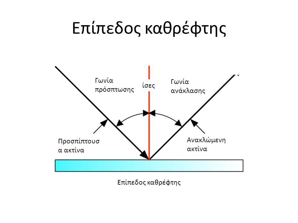 Επίπεδος καθρέφτης Γωνία πρόσπτωσης Γωνία ανάκλασης ίσες