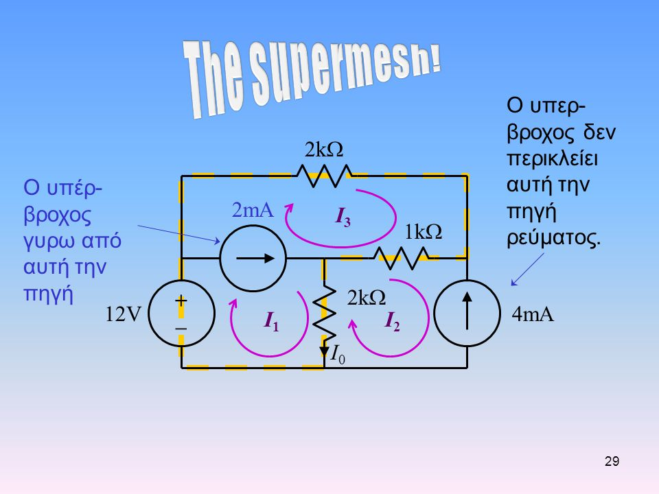 The Supermesh! Ο υπερ-βροχος δεν περικλείει αυτή την πηγή ρεύματος.