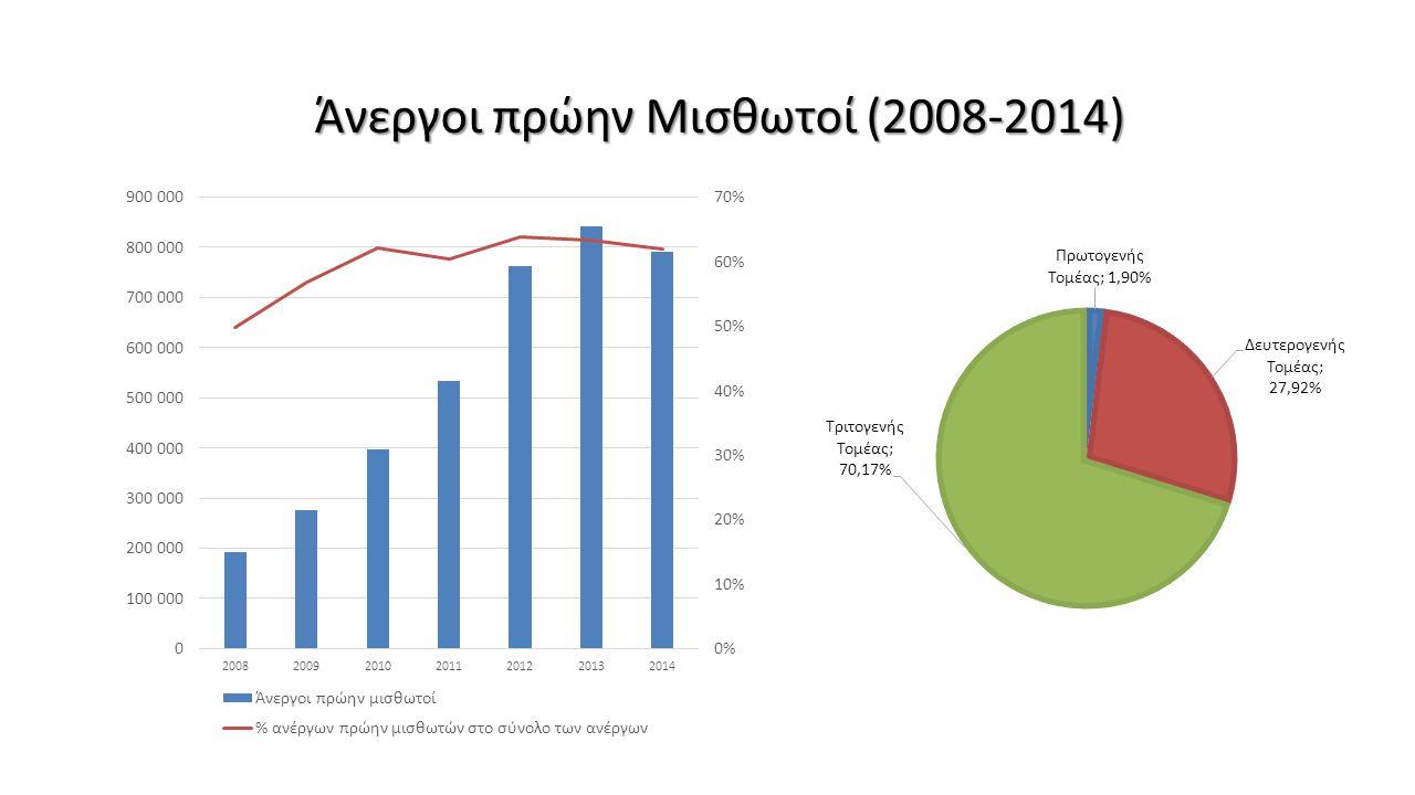 Άνεργοι πρώην Μισθωτοί (2008-2014)