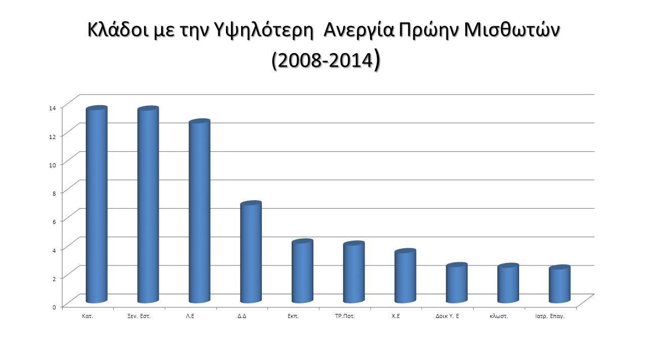 Κλάδοι με την Υψηλότερη Ανεργία Πρώην Μισθωτών (2008-2014)