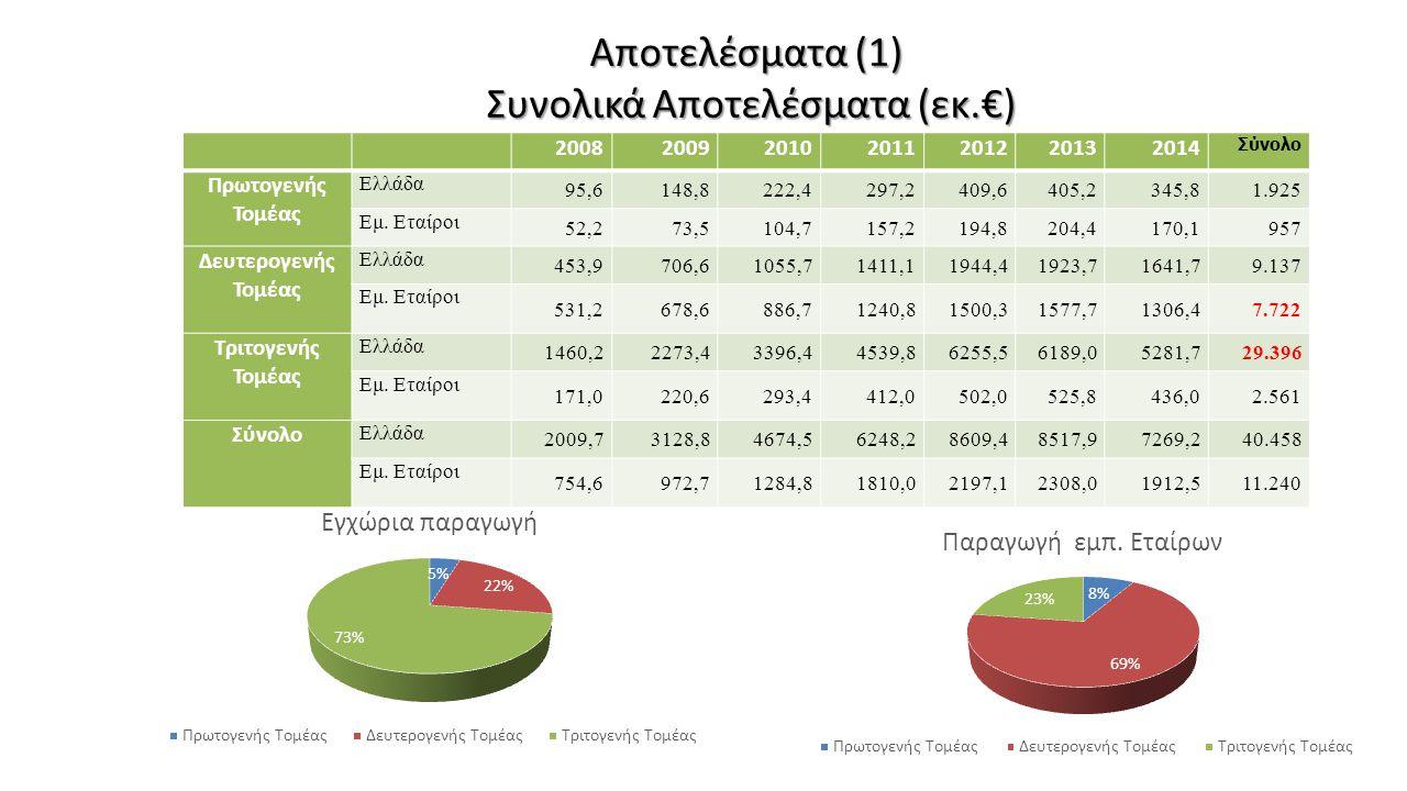 Αποτελέσματα (1) Συνολικά Αποτελέσματα (εκ.€)