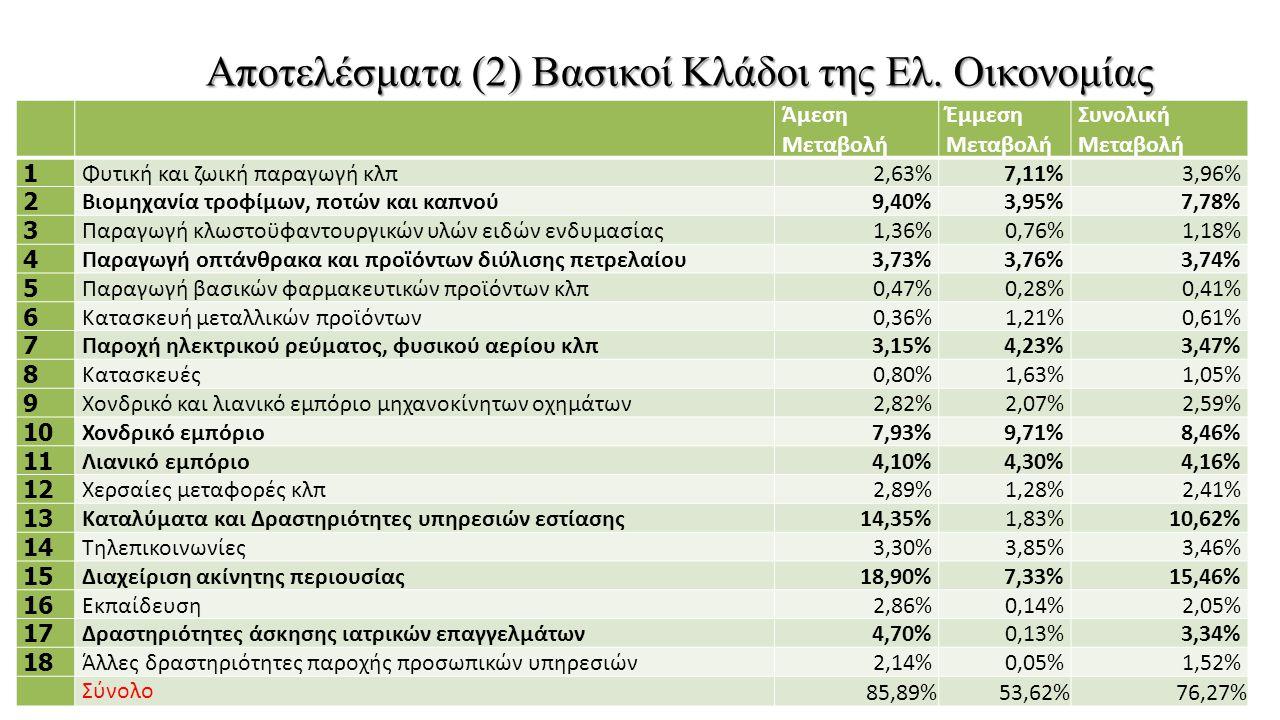 Αποτελέσματα (2) Βασικοί Κλάδοι της Ελ. Οικονομίας