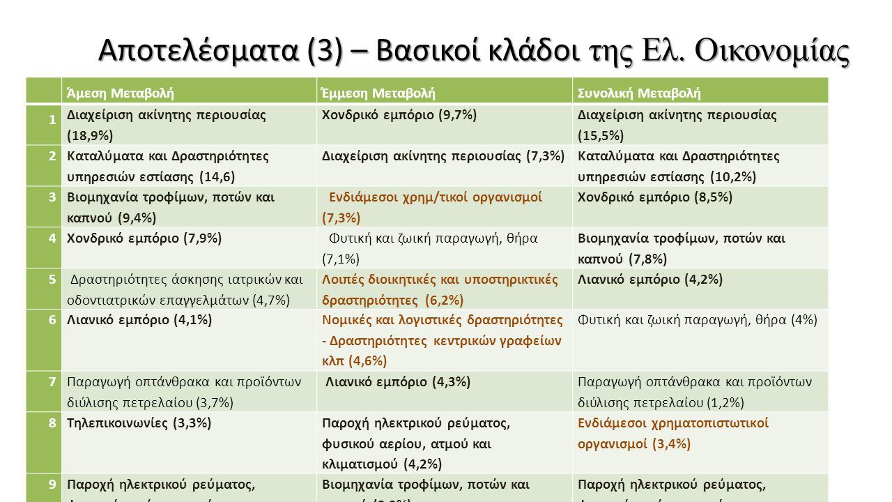 Αποτελέσματα (3) – Βασικοί κλάδοι της Ελ. Οικονομίας