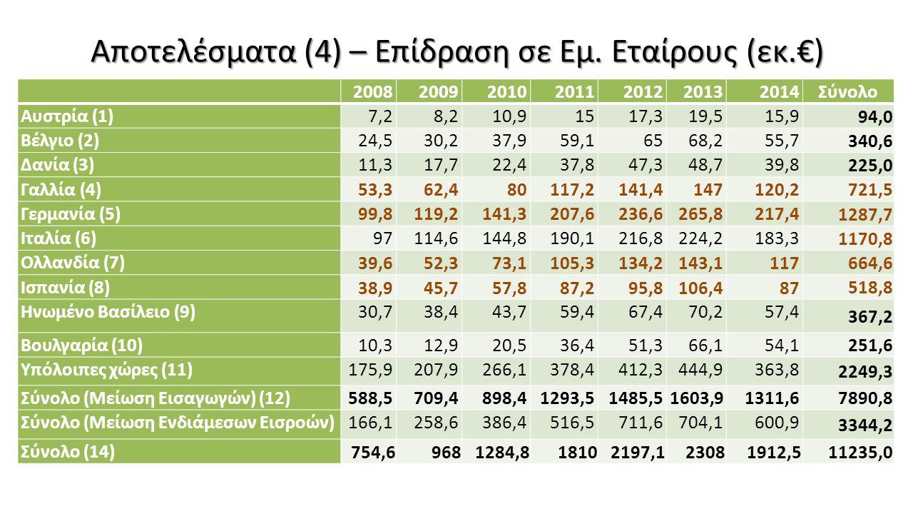 Αποτελέσματα (4) – Επίδραση σε Εμ. Εταίρους (εκ.€)