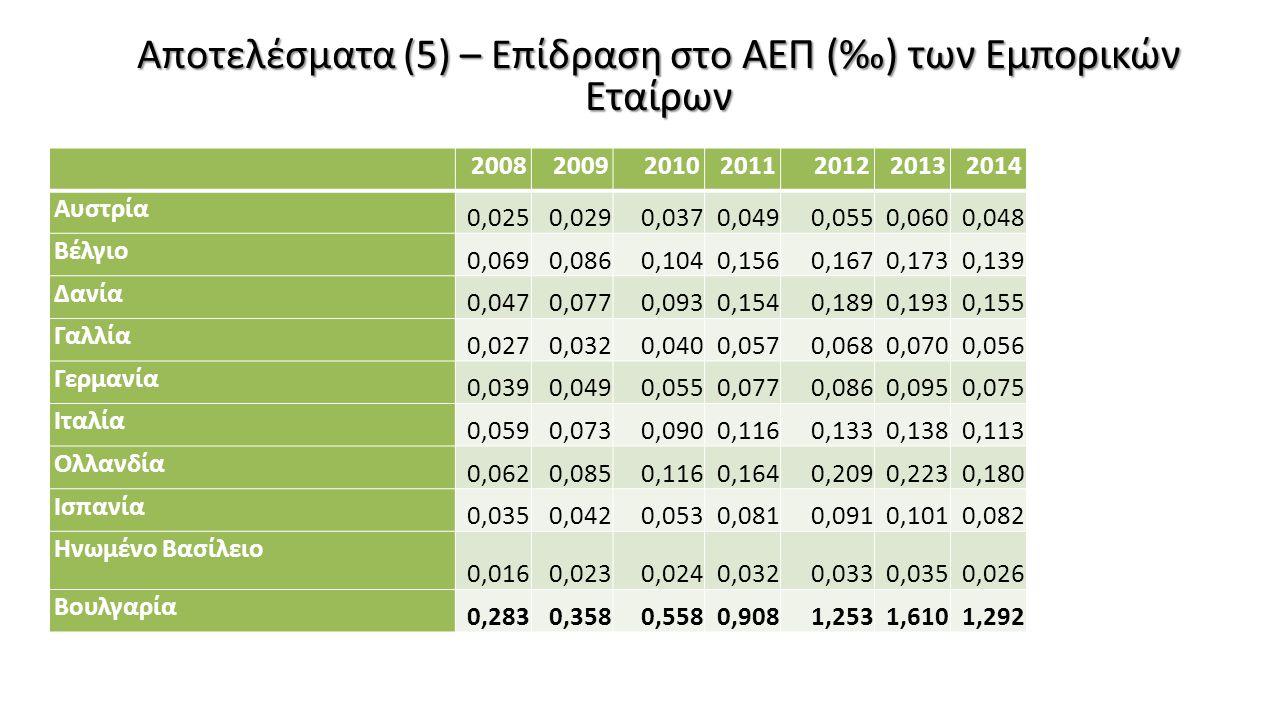 Αποτελέσματα (5) – Επίδραση στο ΑΕΠ (‰) των Εμπορικών Εταίρων
