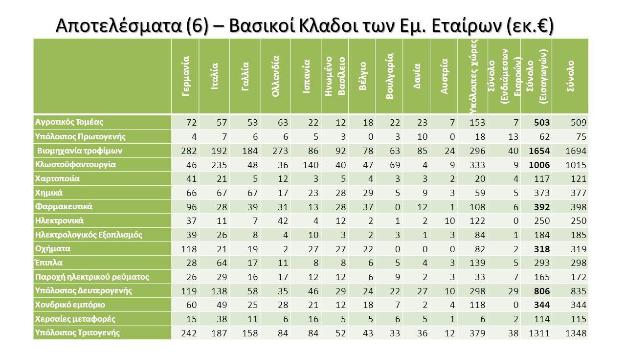 Αποτελέσματα (6) – Βασικοί Κλαδοι των Εμ. Εταίρων (εκ.€)