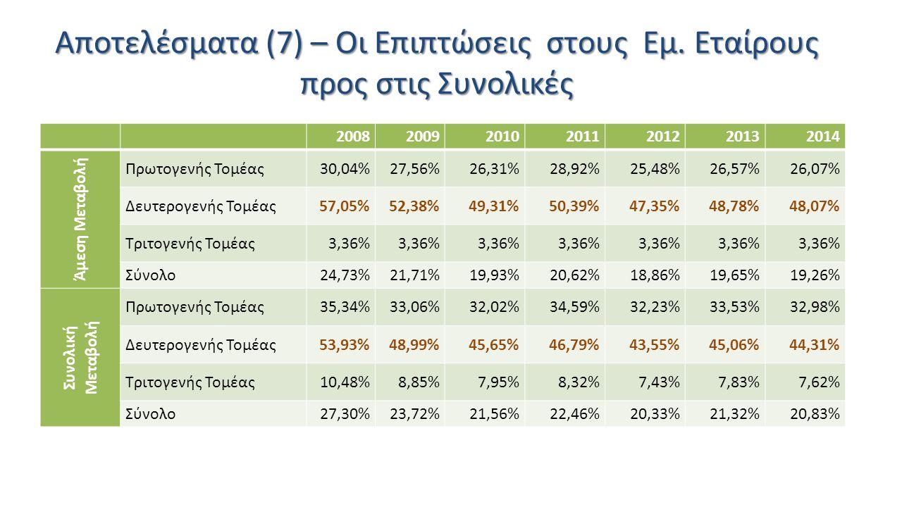 Αποτελέσματα (7) – Οι Επιπτώσεις στους Εμ. Εταίρους προς στις Συνολικές