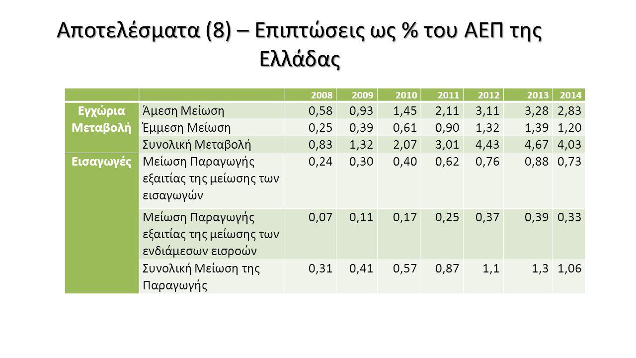 Αποτελέσματα (8) – Επιπτώσεις ως % του ΑΕΠ της Ελλάδας