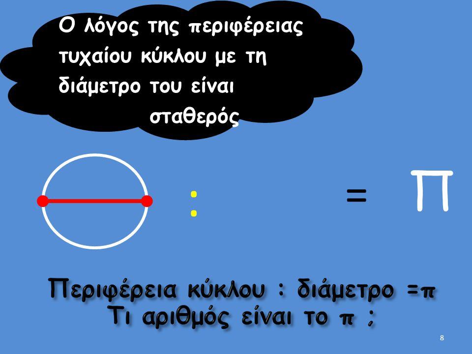: Π = Ο λόγος της περιφέρειας τυχαίου κύκλου με τη διάμετρο του είναι