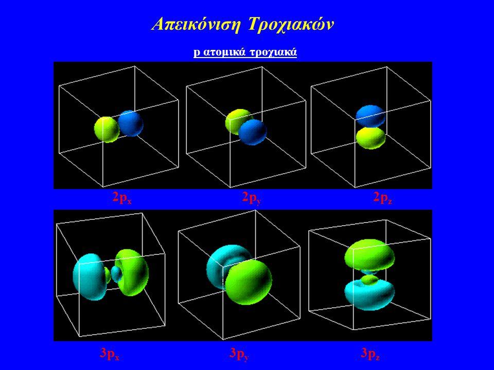 Απεικόνιση Τροχιακών p ατομικά τροχιακά. 2px 2py 2pz.