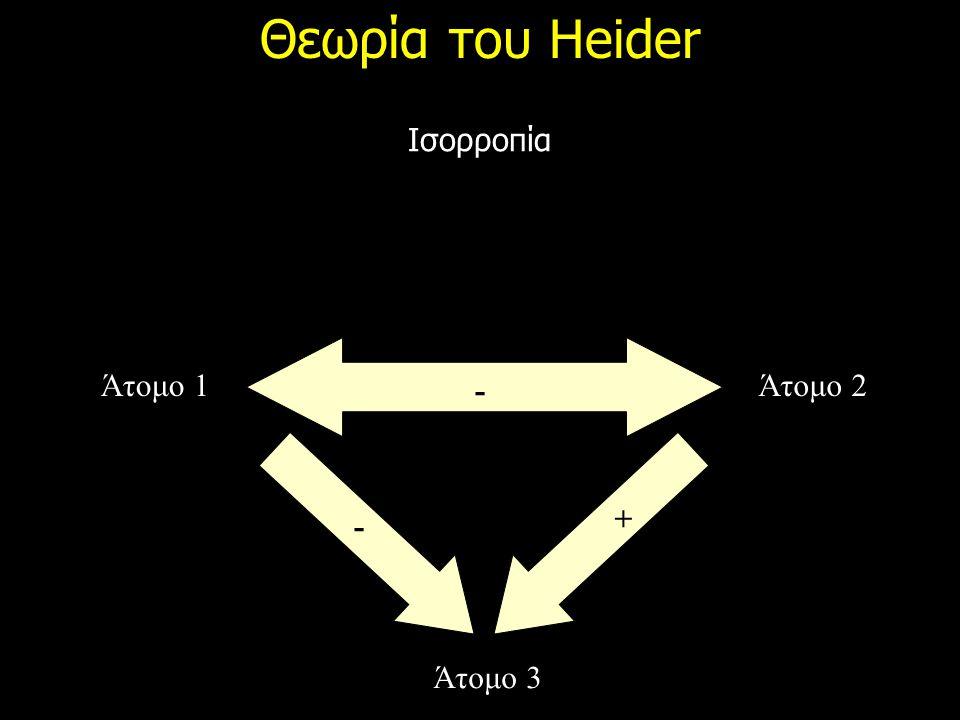 Θεωρία του Heider Ισορροπία Άτομο 1 Άτομο 2 Άτομο 3 - + -
