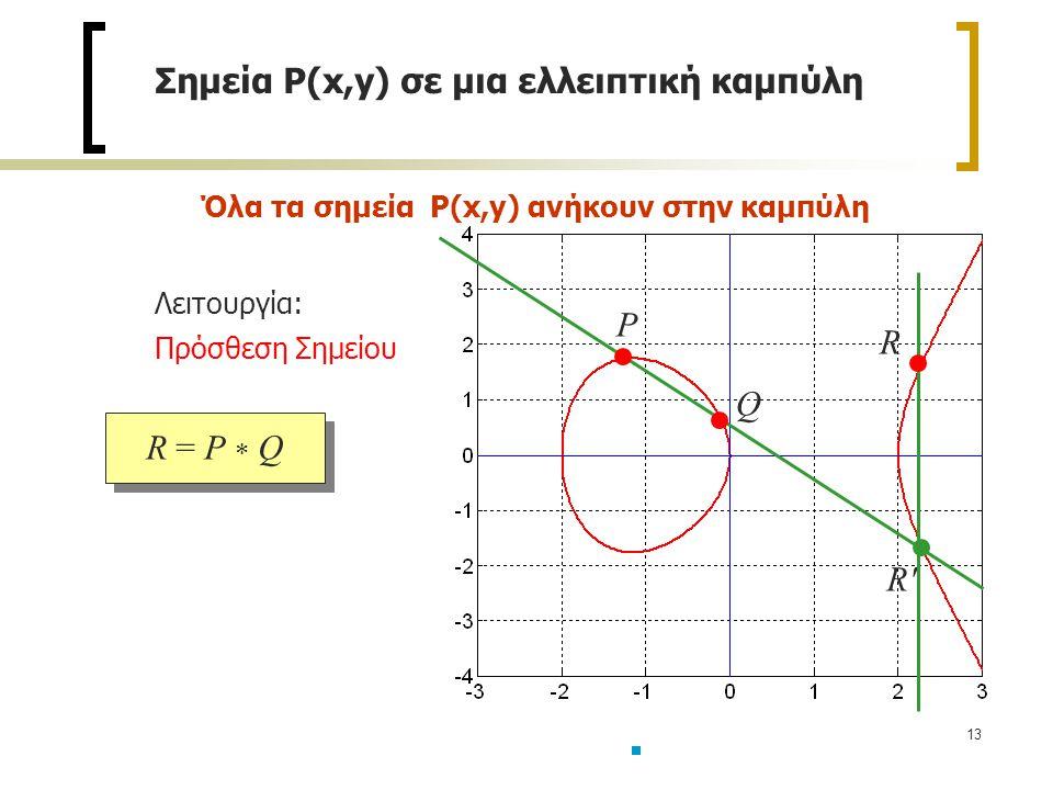 Σημεία P(x,y) σε μια ελλειπτική καμπύλη