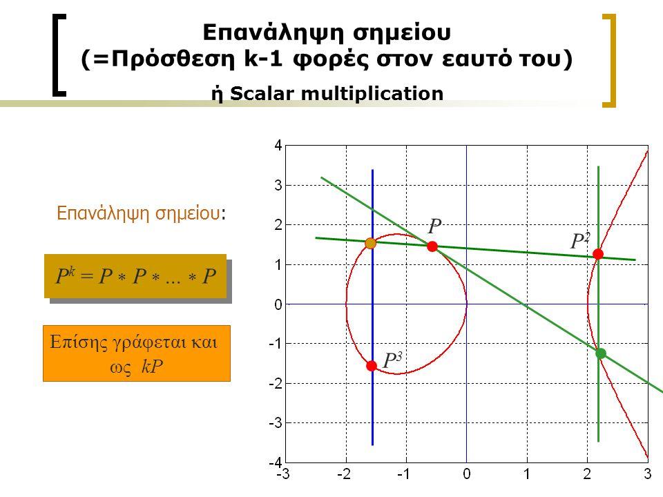 Επανάληψη σημείου (=Πρόσθεση k-1 φορές στον εαυτό του) ή Scalar multiplication