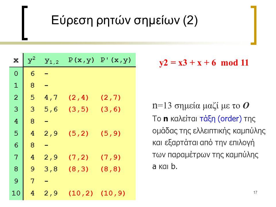 Εύρεση ρητών σημείων (2)