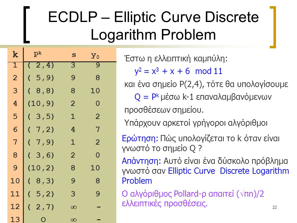 ECDLP – Elliptic Curve Discrete Logarithm Problem