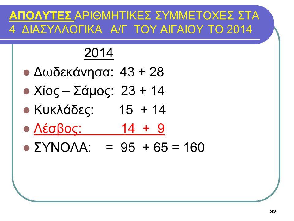 2014 Δωδεκάνησα: 43 + 28 Χίος – Σάμος: 23 + 14 Κυκλάδες: 15 + 14