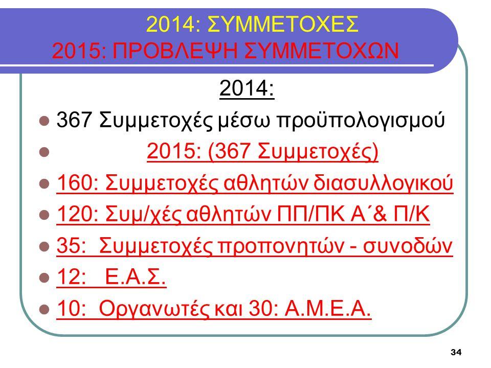2014: ΣΥΜΜΕΤΟΧΕΣ 2015: ΠΡΟΒΛΕΨΗ ΣΥΜΜΕΤΟΧΩΝ