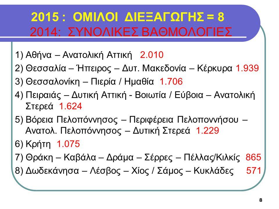 2015 : ΟΜΙΛΟΙ ΔΙΕΞΑΓΩΓΗΣ = 8 2014: ΣΥΝΟΛΙΚΕΣ ΒΑΘΜΟΛΟΓΙΕΣ
