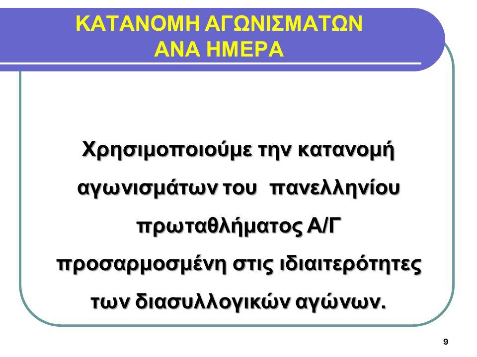 ΚΑΤΑΝΟΜΗ ΑΓΩΝΙΣΜΑΤΩΝ ΑΝΑ ΗΜΕΡΑ