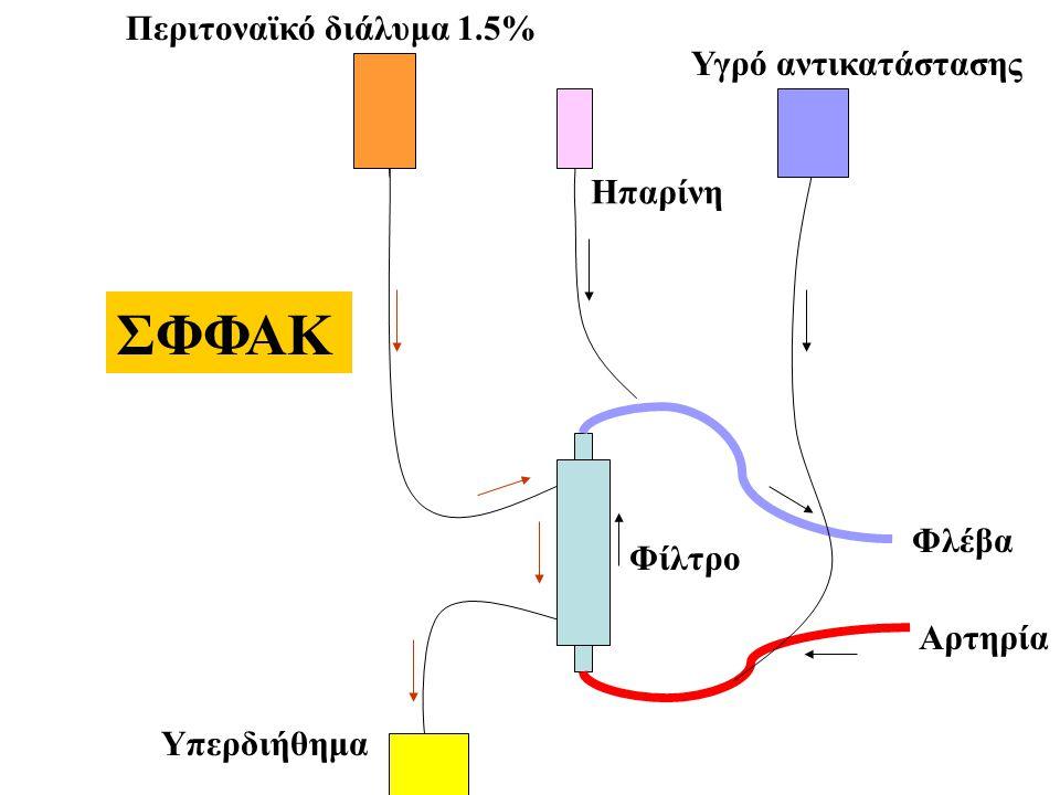 ΣΦΦΑΚ Περιτοναϊκό διάλυμα 1.5% Υγρό αντικατάστασης Ηπαρίνη Φλέβα