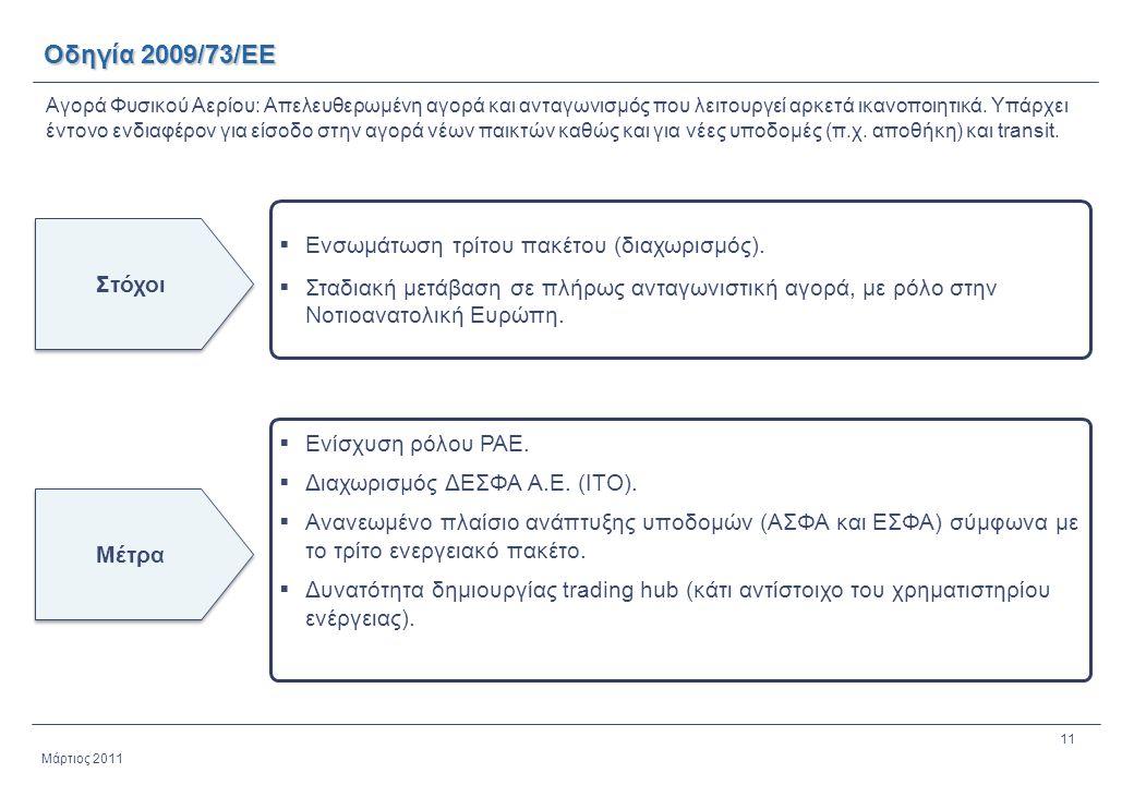Οδηγία 2009/73/ΕΕ Ενσωμάτωση τρίτου πακέτου (διαχωρισμός).