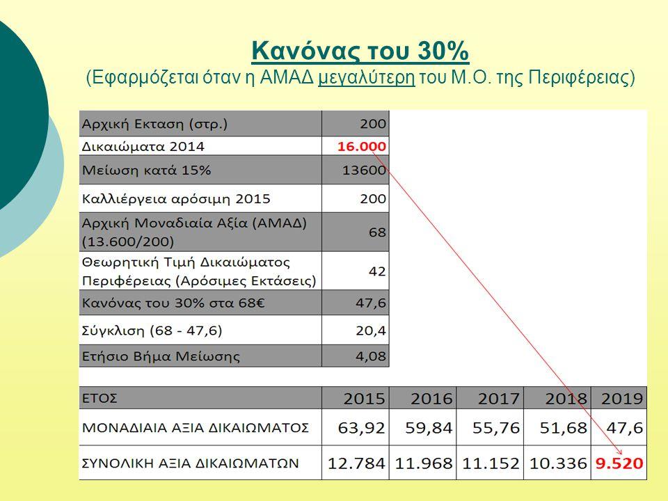 Κανόνας του 30% (Εφαρμόζεται όταν η ΑΜΑΔ μεγαλύτερη του Μ. Ο