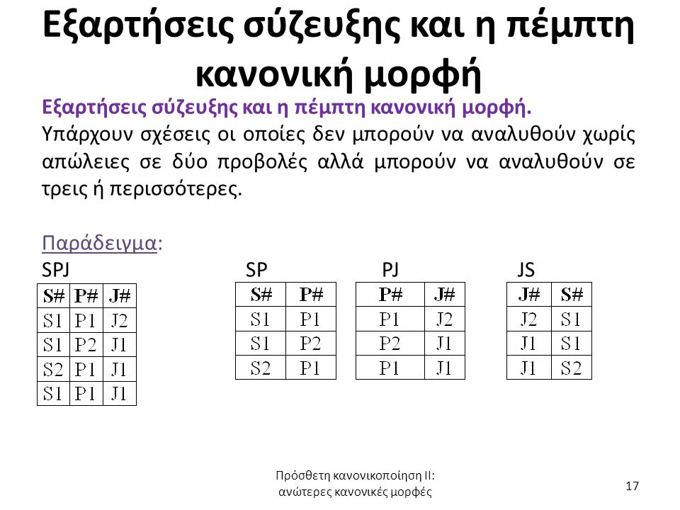 Εξαρτήσεις σύζευξης και η πέμπτη κανονική μορφή
